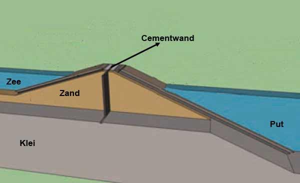 Waterdichte Wanden : Probleem voor ondergrondse parkings technisch ...