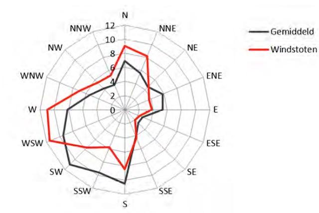 Windrozen voor station Koksijde op basis van gemiddelden en windstoten . Verdeling van windrichting in percenten van de tijd.